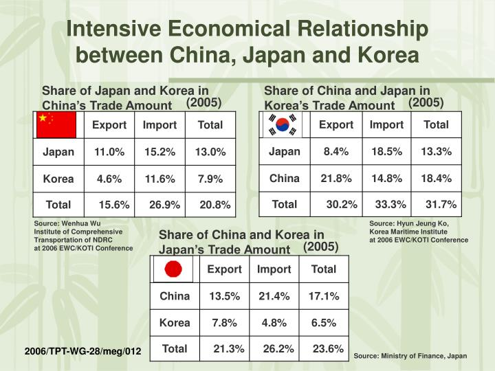 Intensive Economical Relationship between China, Japan and Korea