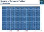 results of semantic profiles evaluation