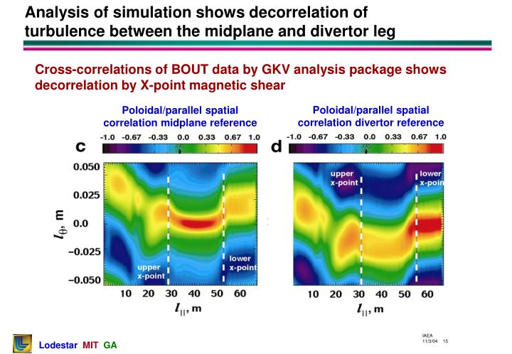 Poloidal/parallel spatial correlation divertor reference