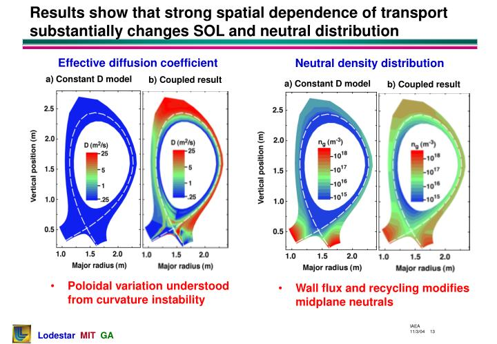 a) Constant D model