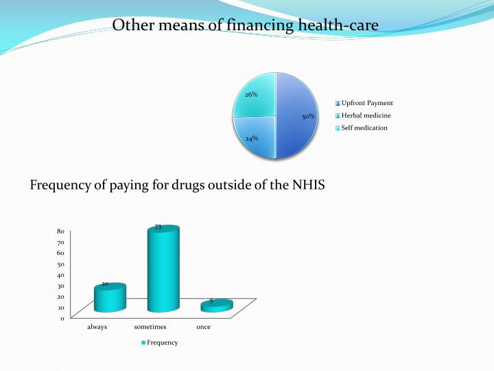 Other means of financing health-care