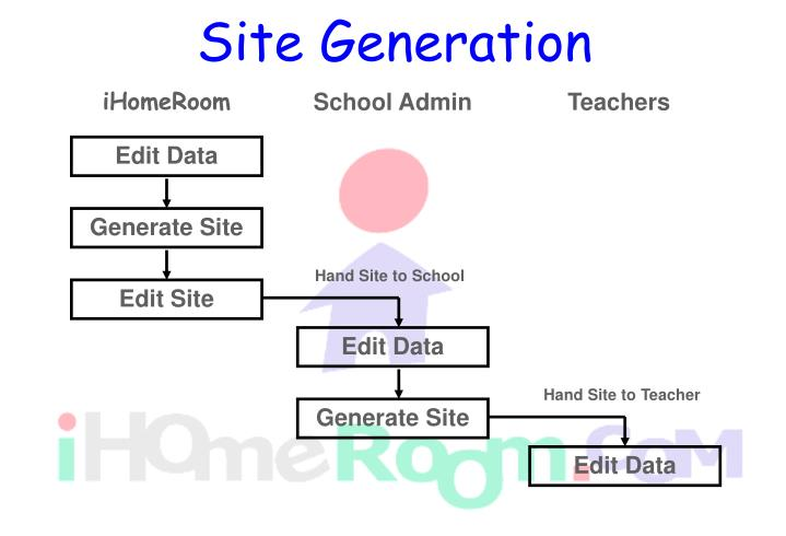 Site Generation