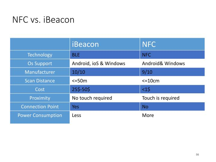 NFC vs.