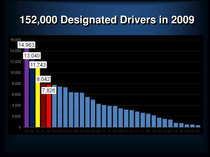 152,000 Designated Drivers in 2009