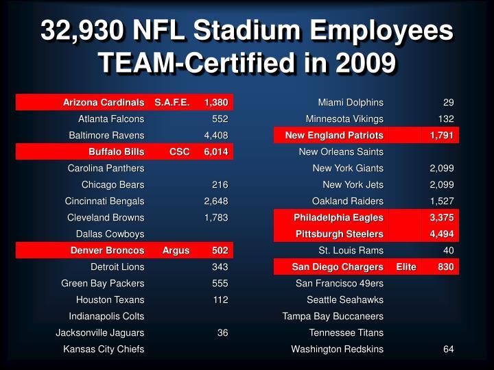 32,930 NFL Stadium Employees
