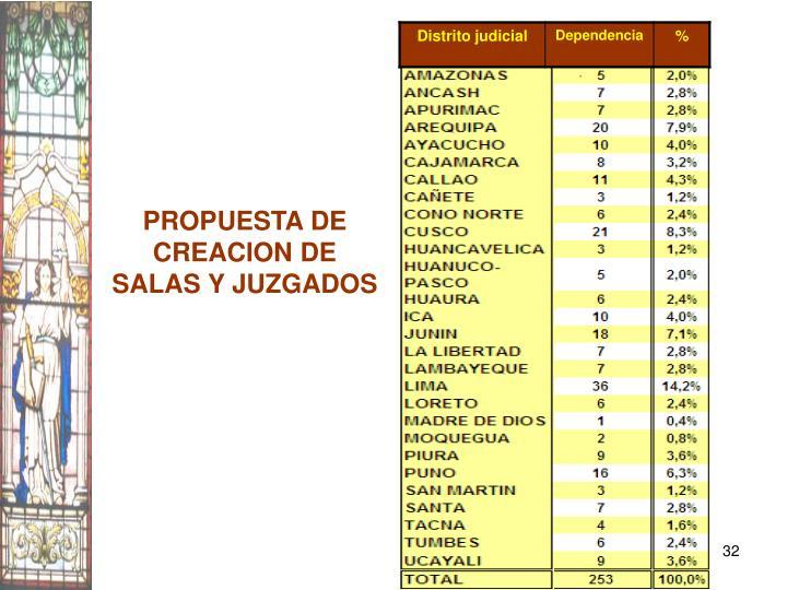 PROPUESTA DE CREACION DE SALAS Y JUZGADOS