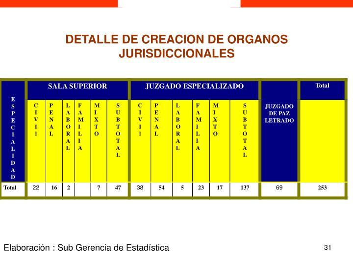 DETALLE DE CREACION DE ORGANOS JURISDICCIONALES