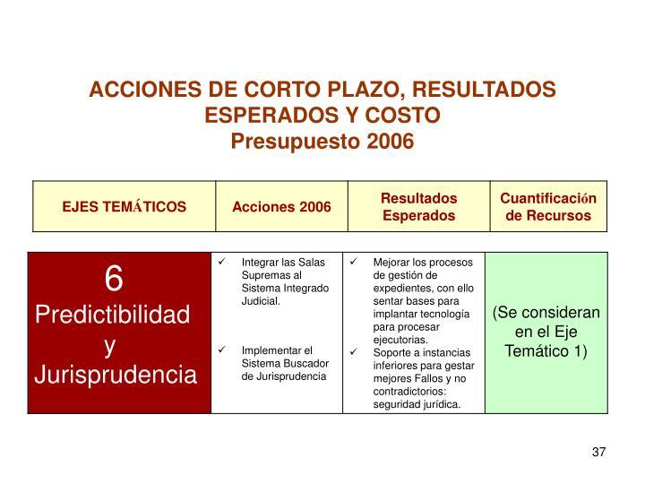 ACCIONES DE CORTO PLAZO, RESULTADOS ESPERADOS Y COSTO