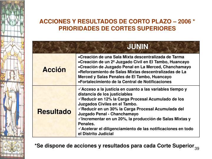 ACCIONES Y RESULTADOS DE CORTO PLAZO – 2006 *