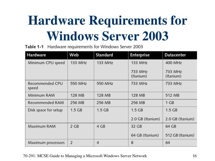 Hardware Requirements for Windows Server 2003