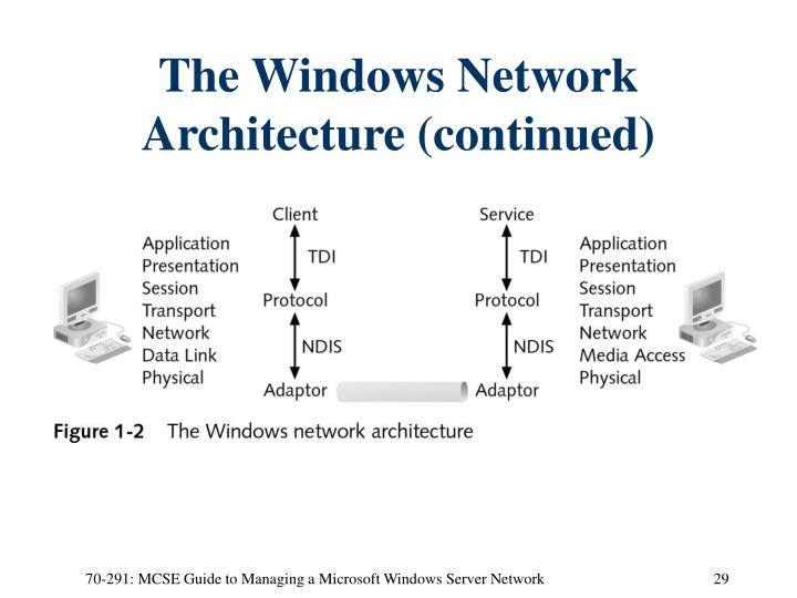 The Windows Network Architecture (continued)