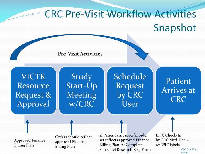 CRC Pre-Visit Workflow Activities
