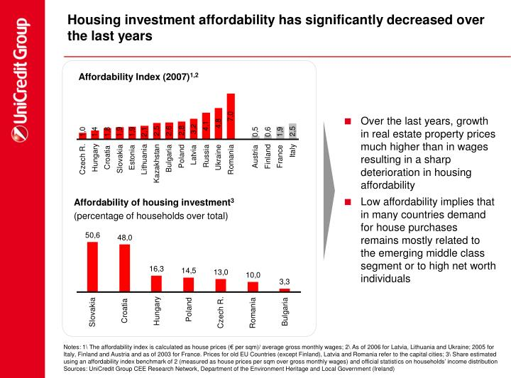 Housing investment affordability has significantly decreased over the last years