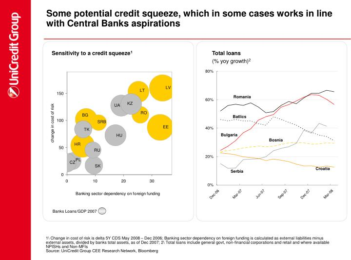 Some potential credit squeeze, which in some cases works in