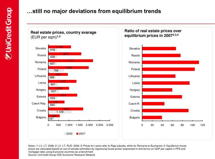 …still no major deviations from equilibrium trends