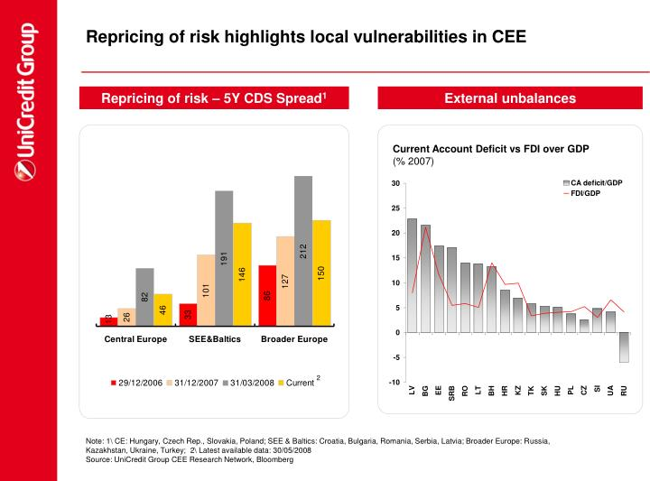 Repricing of risk highlights local vulnerabilities in CEE
