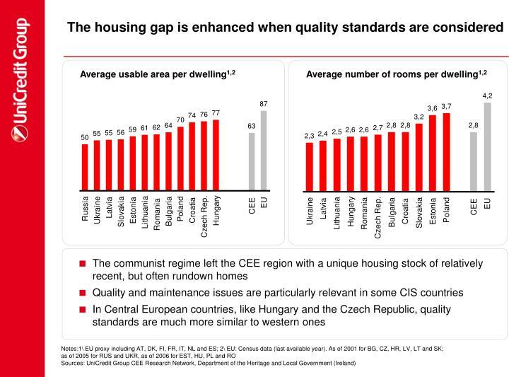 Average number of rooms per dwelling