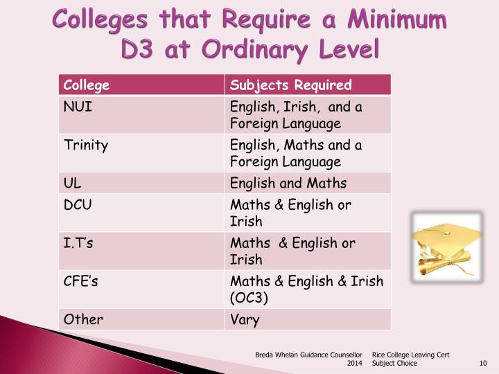 Colleges that Require a Minimum