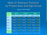 male ct testing positivity by project area and age group