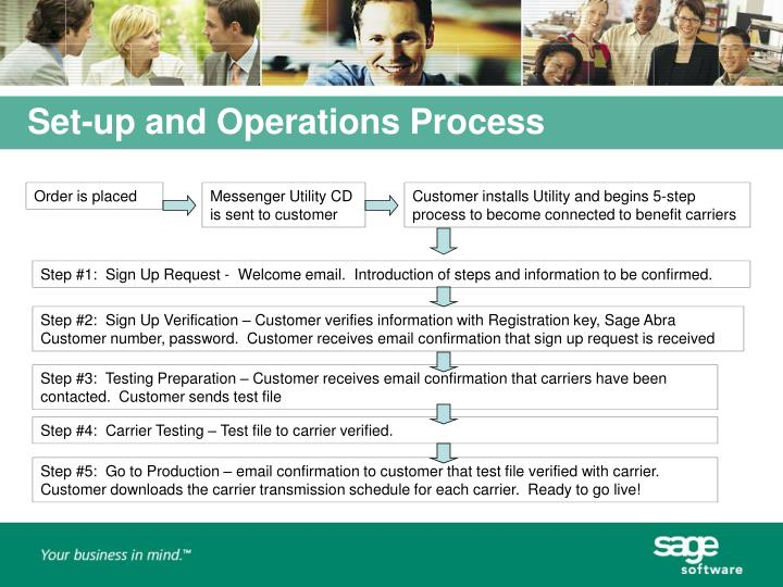 Set-up and Operations Process