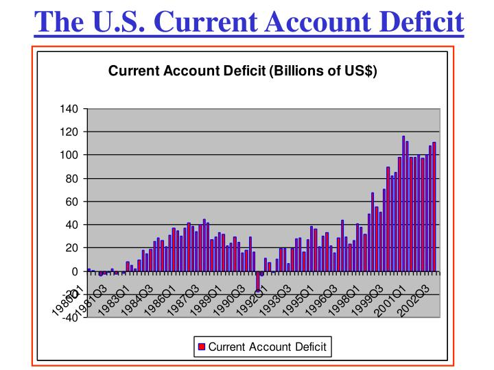 the current account deficit essay This research examines the definition of the current account, what the deficit can indicate about the american economy, and what the impact cite this essay: apa format.