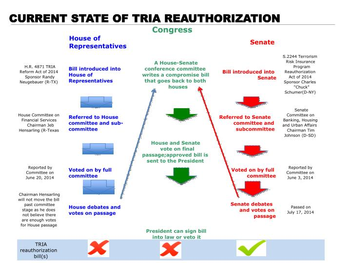 Current State of TRIA Reauthorization