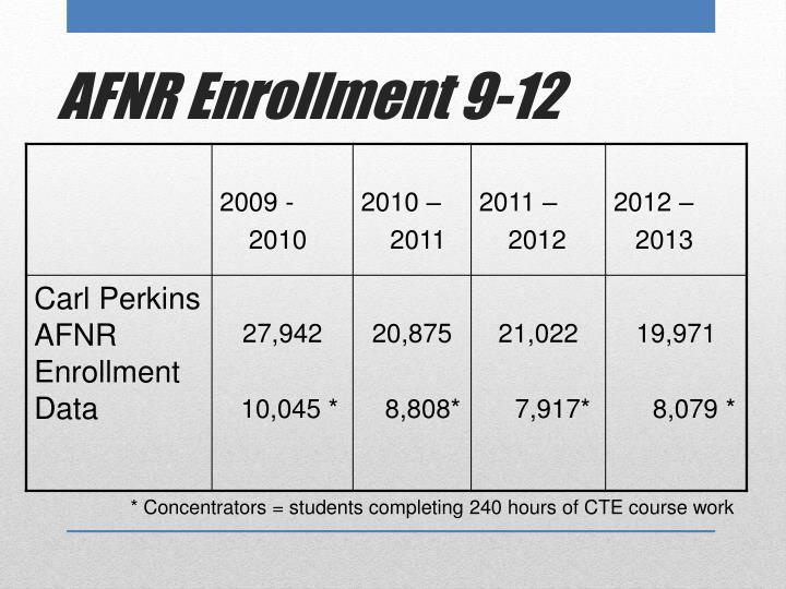 AFNR Enrollment 9-12