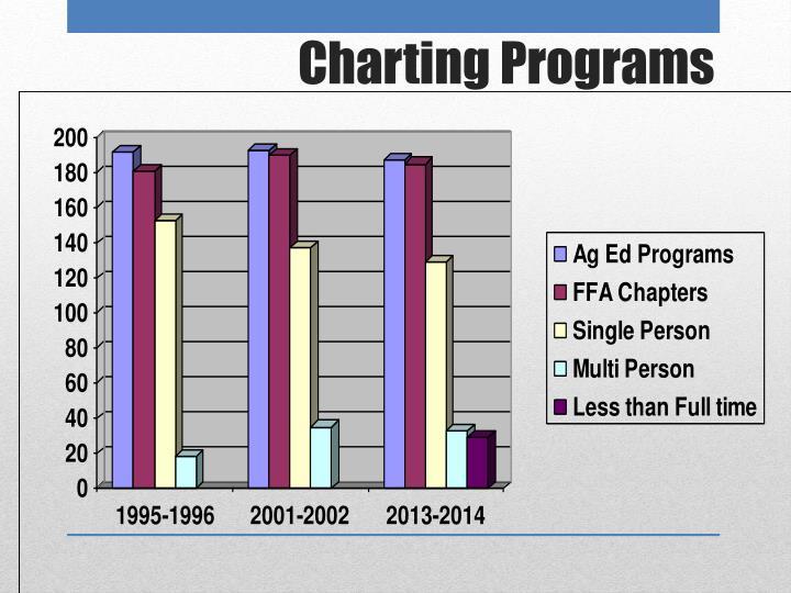 Charting Programs