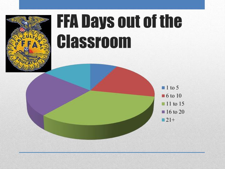 FFA Days out of the Classroom