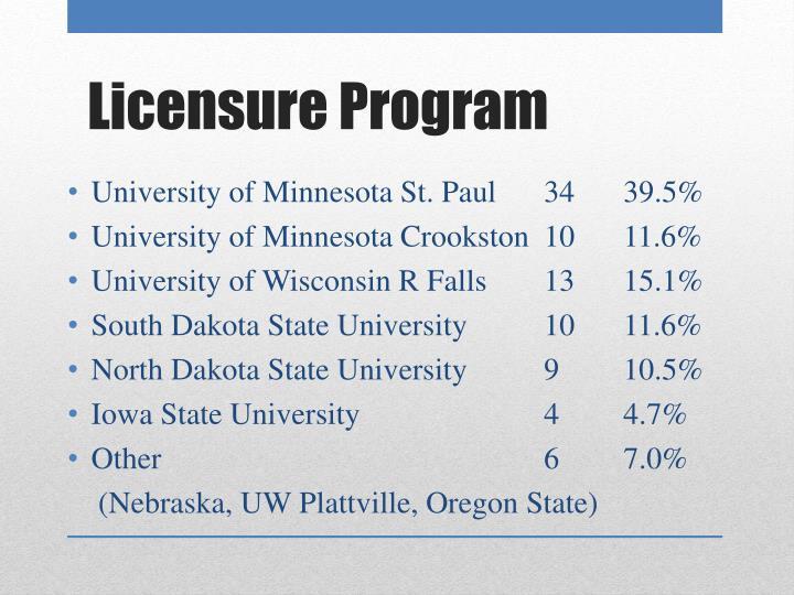 University of Minnesota St. Paul3439.5%