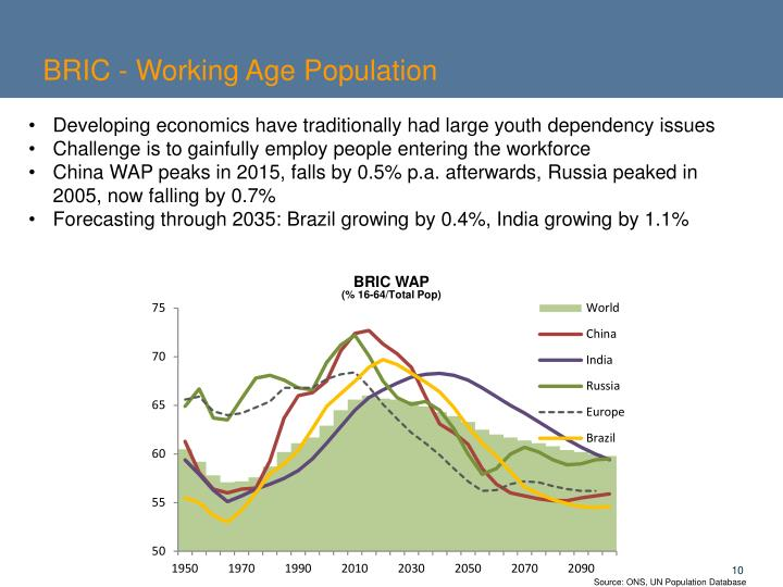 BRIC - Working Age Population