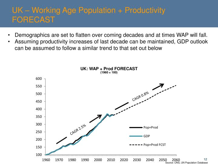 UK – Working Age Population + Productivity FORECAST