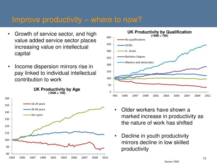Improve productivity – where to now?