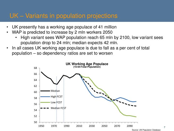 UK – Variants in population projections