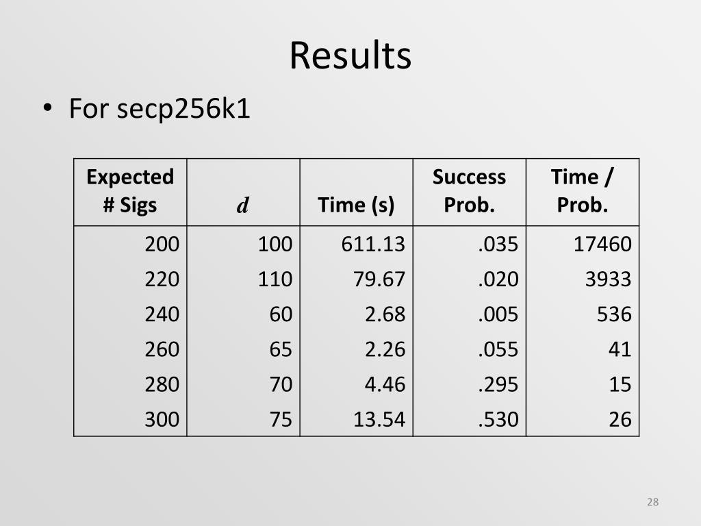 PPT - Side-Channel Attack on OpenSSL ECDSA PowerPoint Presentation