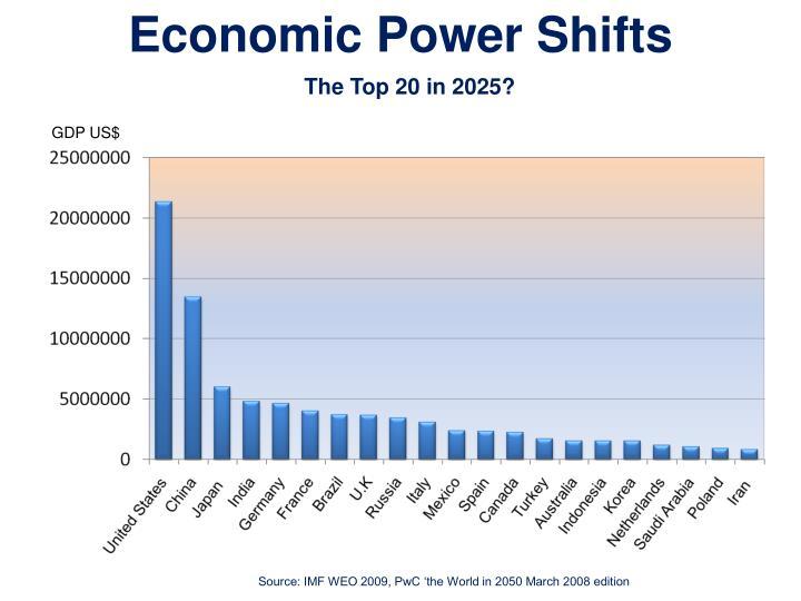 Economic Power Shifts