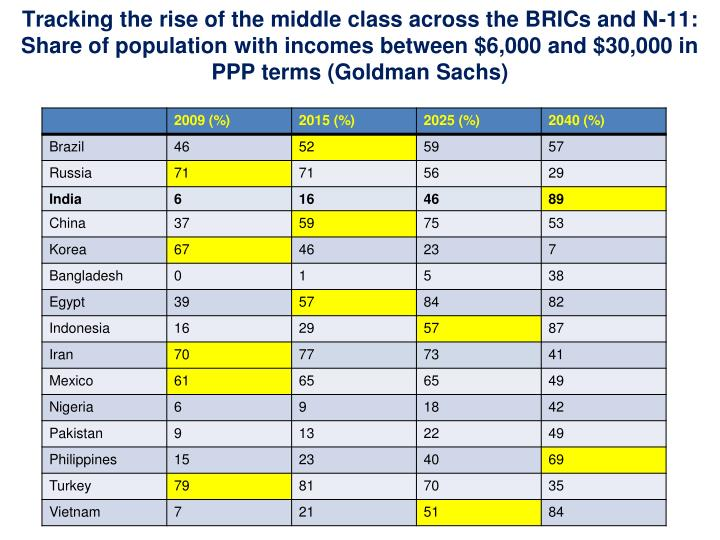 Tracking the rise of the middle class across the BRICs and N-11: