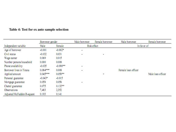 Table 4: Test for ex ante sample selection