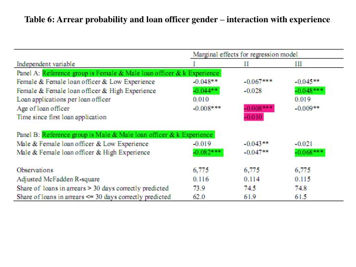 Table 6: Arrear probability and loan officer gender – interaction with experience