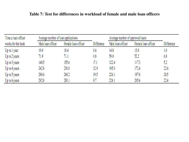 Table 7: Test for differences in workload of female and male loan officers
