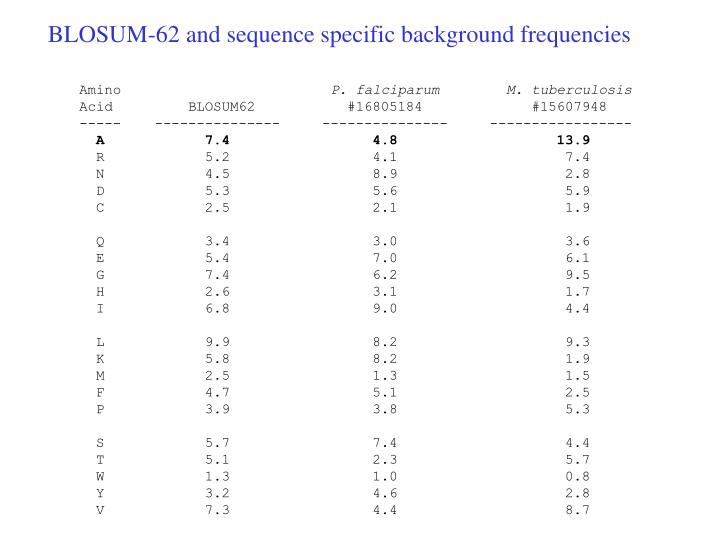 BLOSUM-62 and sequence specific background frequencies