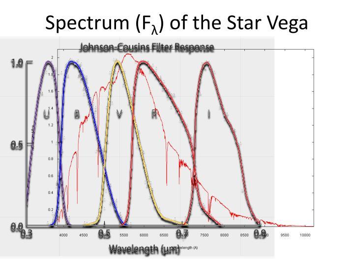 Spectrum (F