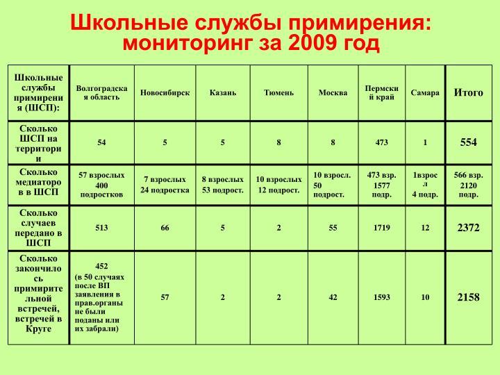 Школьные службы примирения (ШСП):