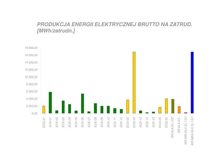 PRODUKCJA ENERGII ELEKTRYCZNEJ BRUTTO NA ZATRUD. [MWh/zatrudn.]