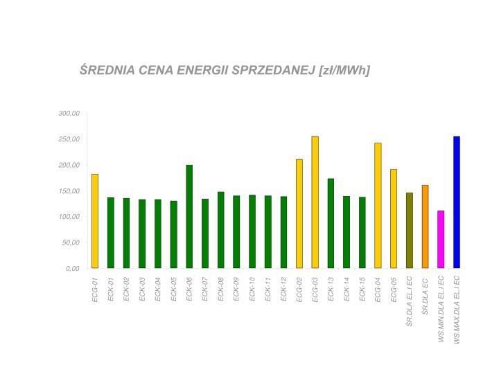 ŚREDNIA CENA ENERGII SPRZEDANEJ [zł/MWh]