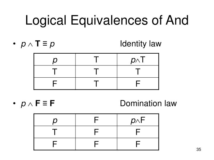 Logical Equivalences of And