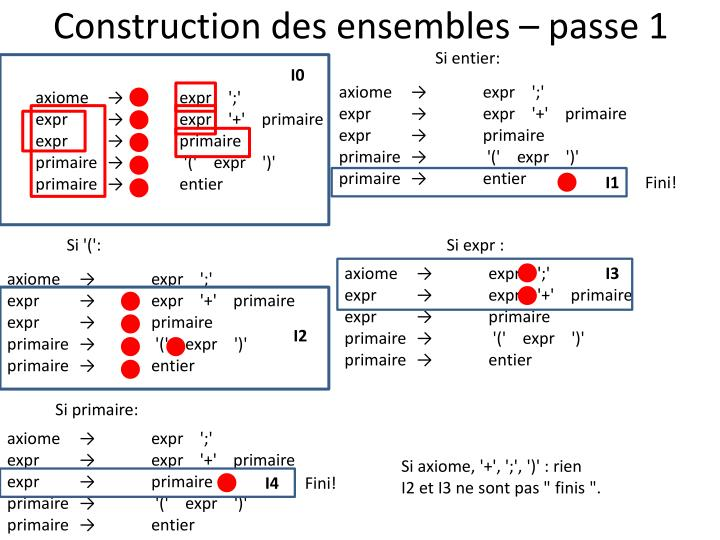Construction des ensembles – passe 1