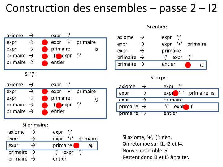 Construction des ensembles – passe 2 – I2