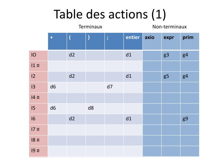Table des actions (1)