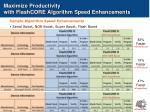 maximize productivity with flashcore algorithm speed enhancements